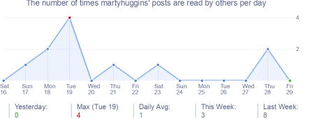 How many times martyhuggins's posts are read daily