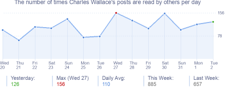 How many times Charles Wallace's posts are read daily
