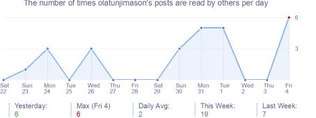 How many times olatunjimason's posts are read daily