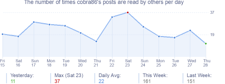 How many times cobra86's posts are read daily