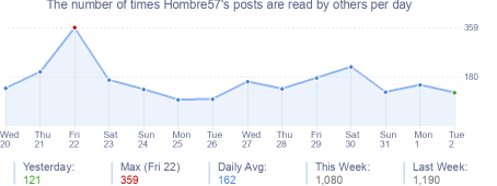 How many times Hombre57's posts are read daily