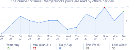 How many times Chargersrool's posts are read daily