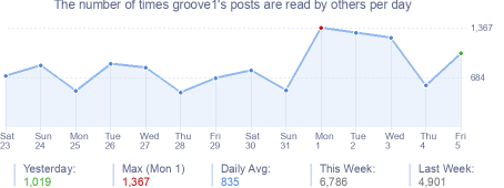 How many times groove1's posts are read daily