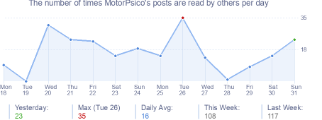 How many times MotorPsico's posts are read daily