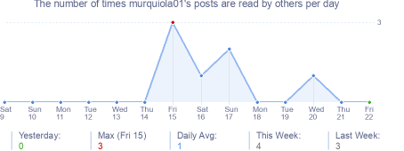 How many times murquiola01's posts are read daily