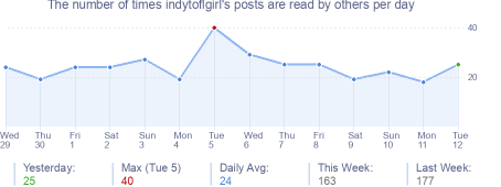 How many times indytoflgirl's posts are read daily