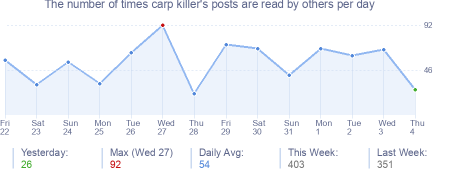 How many times carp killer's posts are read daily