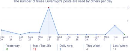 How many times Luvamigo's posts are read daily