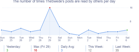 How many times TheSwede's posts are read daily