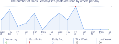 How many times LemonyPie's posts are read daily