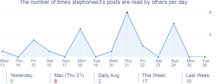 How many times stephonee3's posts are read daily