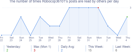 How many times Robocop36101's posts are read daily
