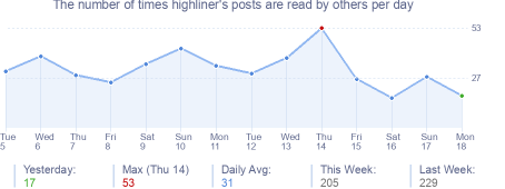 How many times highliner's posts are read daily