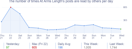 How many times At Arms Length's posts are read daily