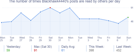 How many times Blackhawk4440's posts are read daily