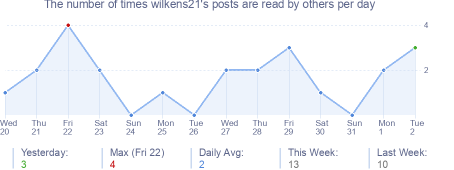 How many times wilkens21's posts are read daily