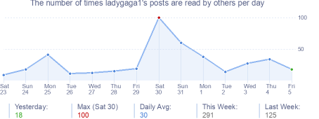 How many times ladygaga1's posts are read daily