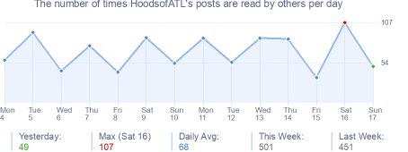 How many times HoodsofATL's posts are read daily