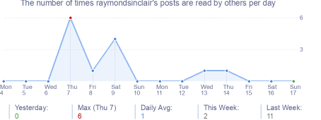 How many times raymondsinclair's posts are read daily