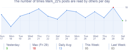 How many times Mark_22's posts are read daily