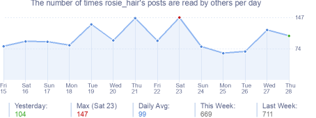 How many times rosie_hair's posts are read daily