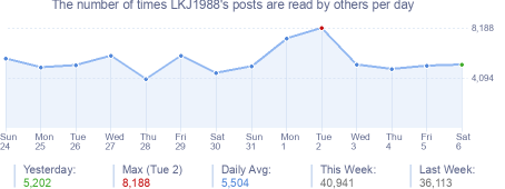 How many times LKJ1988's posts are read daily