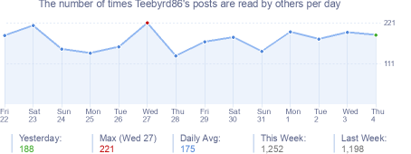 How many times Teebyrd86's posts are read daily