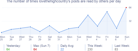 How many times lovethehighcountry's posts are read daily