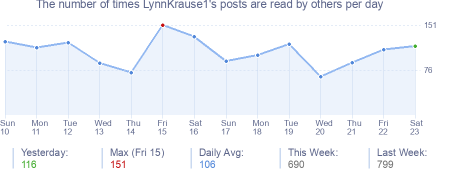 How many times LynnKrause1's posts are read daily