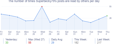 How many times Superbecky79's posts are read daily