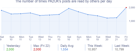 How many times PA2UK's posts are read daily