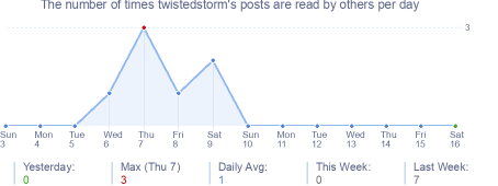 How many times twistedstorm's posts are read daily