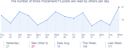 How many times Pizzaman01's posts are read daily