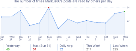 How many times Markus86's posts are read daily