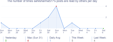 How many times sahilsharma577's posts are read daily