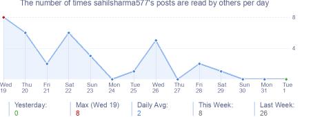How many times sahilsharma577's posts are read daily