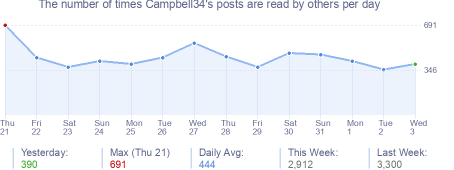 How many times Campbell34's posts are read daily