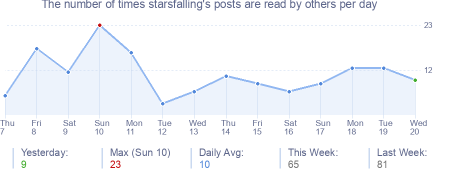 How many times starsfalling's posts are read daily