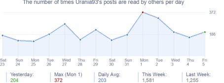 How many times Urania93's posts are read daily