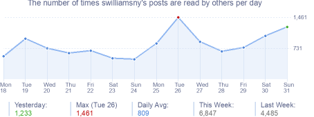 How many times swilliamsny's posts are read daily