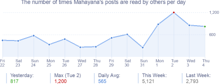 How many times Mahayana's posts are read daily