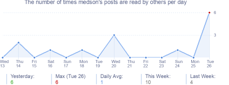 How many times medson's posts are read daily
