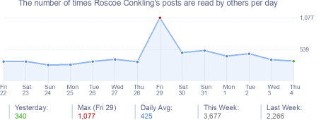 How many times Roscoe Conkling's posts are read daily