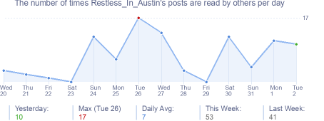 How many times Restless_In_Austin's posts are read daily