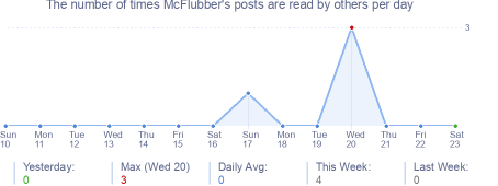 How many times McFlubber's posts are read daily