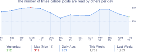 How many times calnbs's posts are read daily
