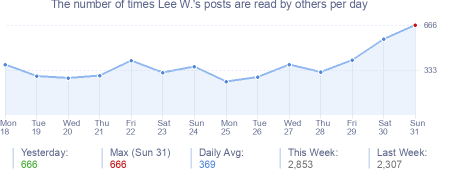 How many times Lee W.'s posts are read daily