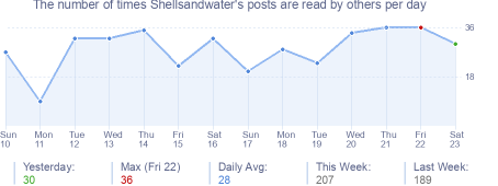 How many times Shellsandwater's posts are read daily