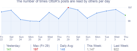 How many times OttoR's posts are read daily