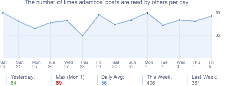 How many times adambos's posts are read daily